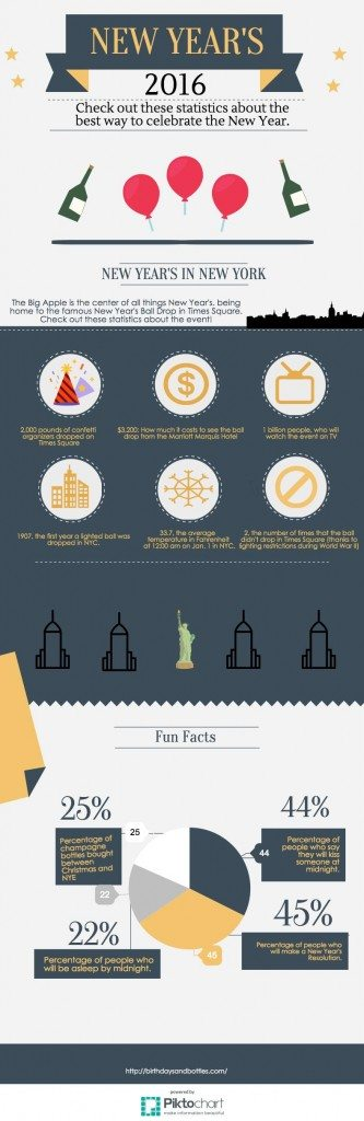 New Years Eve 2016 - B&B Inforgraphic