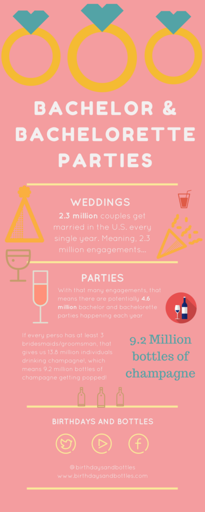 How To Organize A Bachelor Party The-Stats-3-1-410x1024